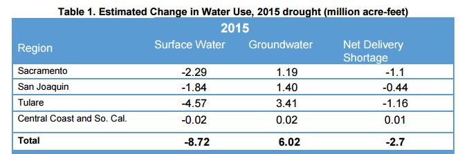 UCD 2014 water changes chart