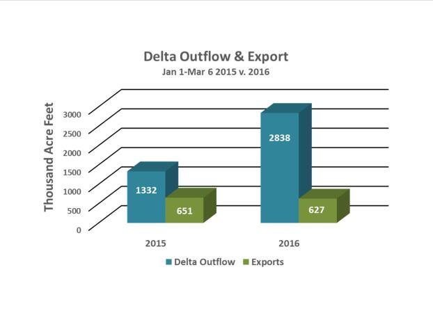 Delta exports graph (2)