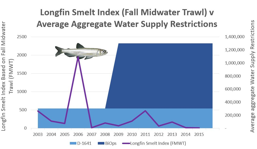 Longfin Smelt FMWT v Avg Aggregate Restrictions
