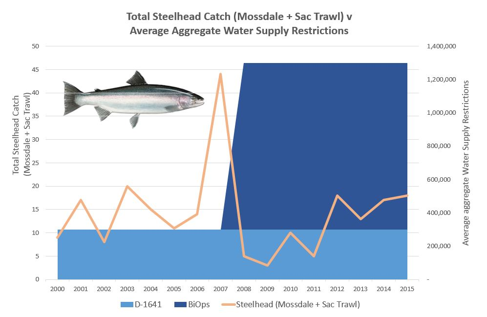 Steelhead v Avg Aggregate Restrictions