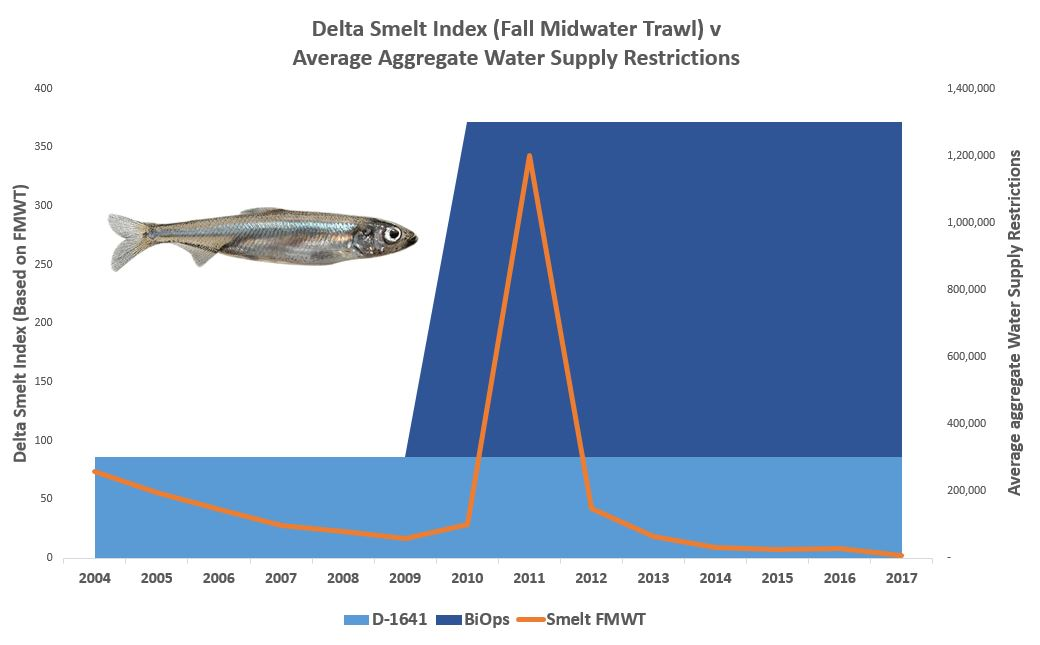 Smelt FMWT v Avg Aggregate Restrictions